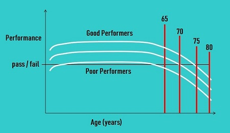 performance age